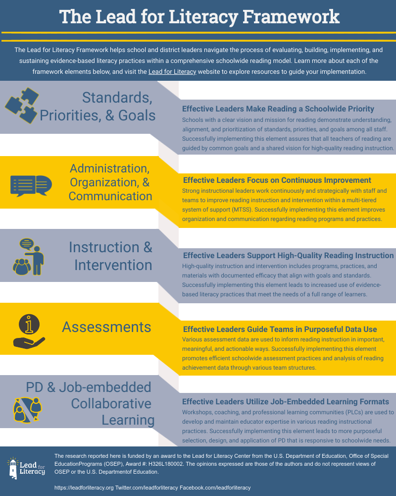 Lead for Literacy Framework Overview